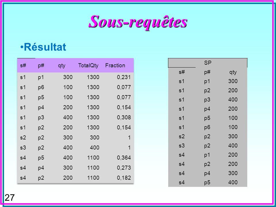 26 Sous-requêtes n On peut avoir une sous-requête dans la clause FROM SELECT Count(*) AS TotalQty FROM (select distinct qty from sp); n On peut aussi
