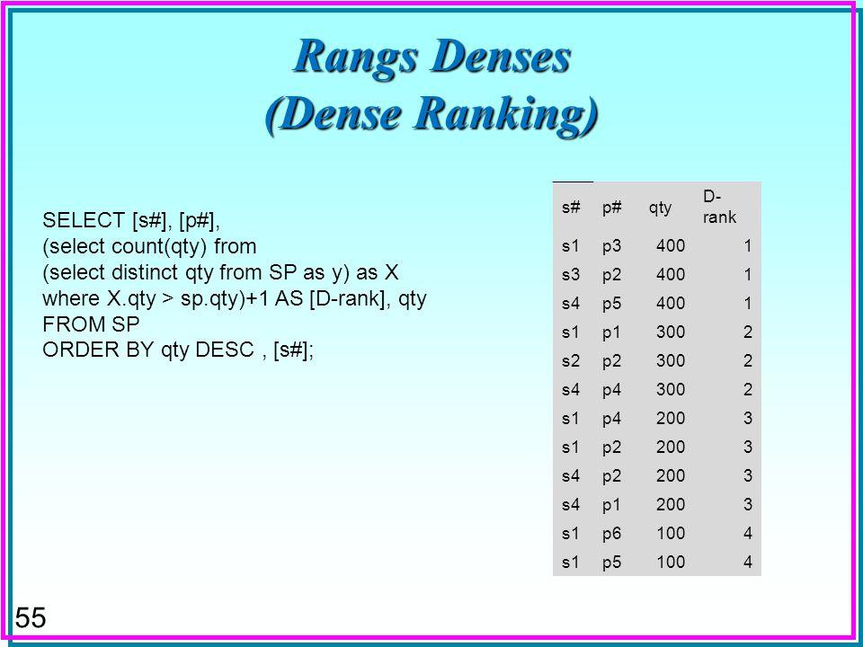 54 Rangs Non-Denses (Graphique MsAccess) s#p#qty ND- rank s4p54001 s3p24001 s1p34001 s4p43004 s2p23004 s1p13004 s4p22007 s1p42007 s1p22007 s4p12007 s1