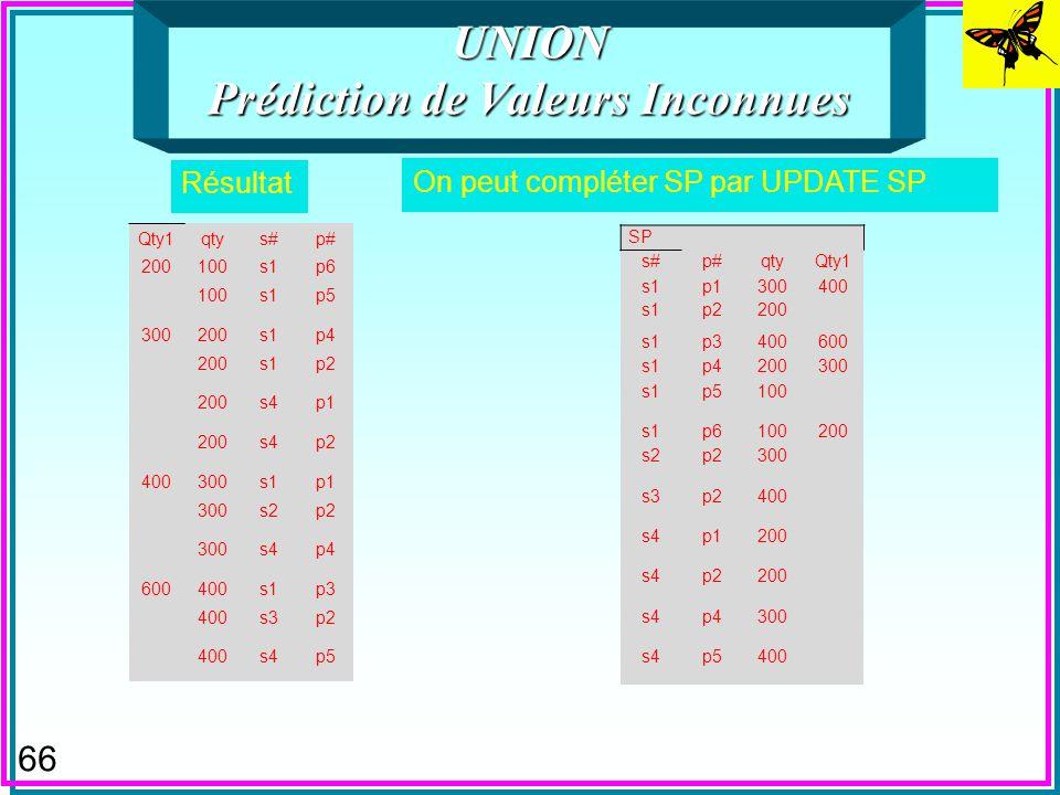 65 UNION Prédictions de Valeurs Inconnues n On considère la DF entre Qty et Qty1 SELECT Qty1, qty, [s#], [p#] FROM SP as SP1 where qty1 = (select min(