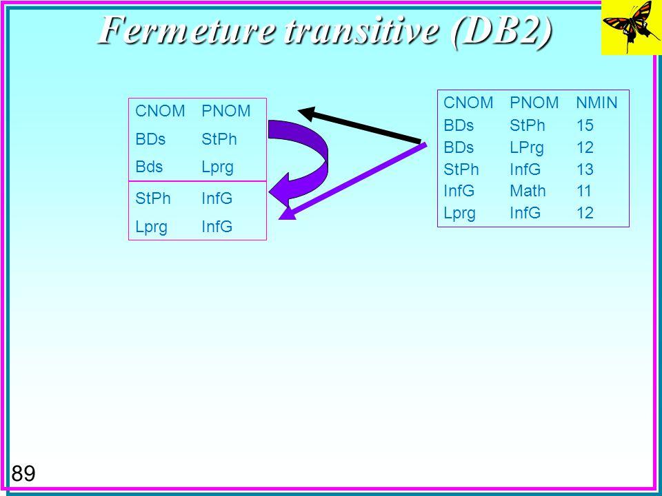 88 Fermeture transitive (DB2) CNOMPNOM BDsStPh BdsLprg CNOMPNOMNMIN BDsStPh15 BDsLPrg12 StPhInfG13 InfGMath11 LprgInfG12