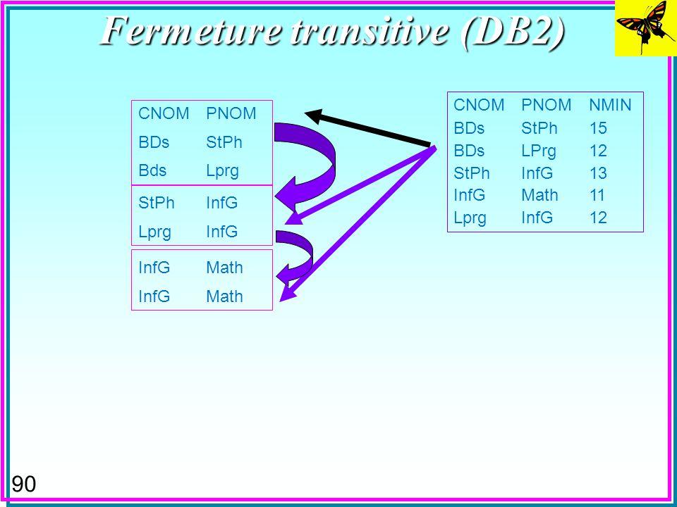 89 Fermeture transitive (DB2) CNOMPNOM BDsStPh BdsLprg CNOMPNOMNMIN BDsStPh15 BDsLPrg12 StPhInfG13 InfGMath11 LprgInfG12 StPhInfG LprgInfG