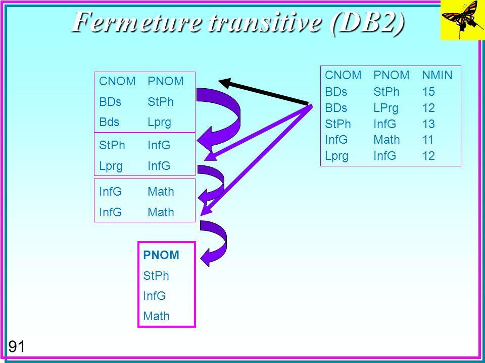 90 Fermeture transitive (DB2) CNOMPNOM BDsStPh BdsLprg CNOMPNOMNMIN BDsStPh15 BDsLPrg12 StPhInfG13 InfGMath11 LprgInfG12 StPhInfG LprgInfG InfGMath