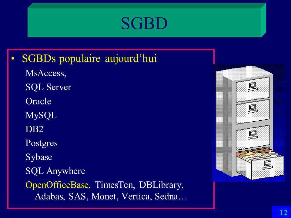 11 SGBD Tout SGBD populaire aujourdhui est relationnel –Données sont structurées en relations dites tables –Elles sont manipulables par un langage relationellement complet SQL en général au moins