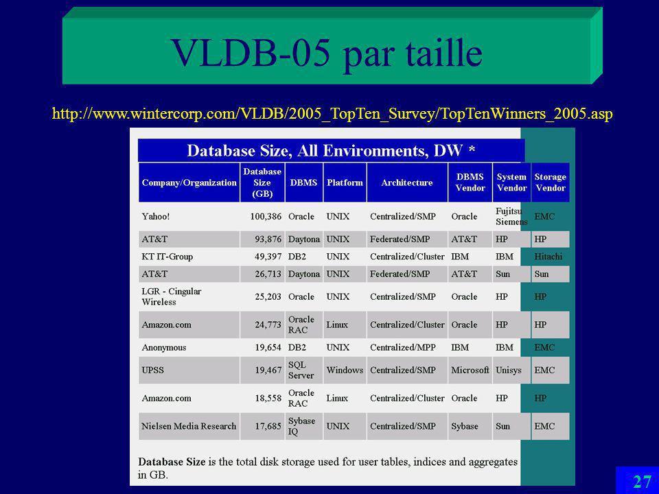 26 VLDB-05 par taille http://www.wintercorp.com/VLDB/2005_TopTen_Survey/TopTenWinners_2005.asp