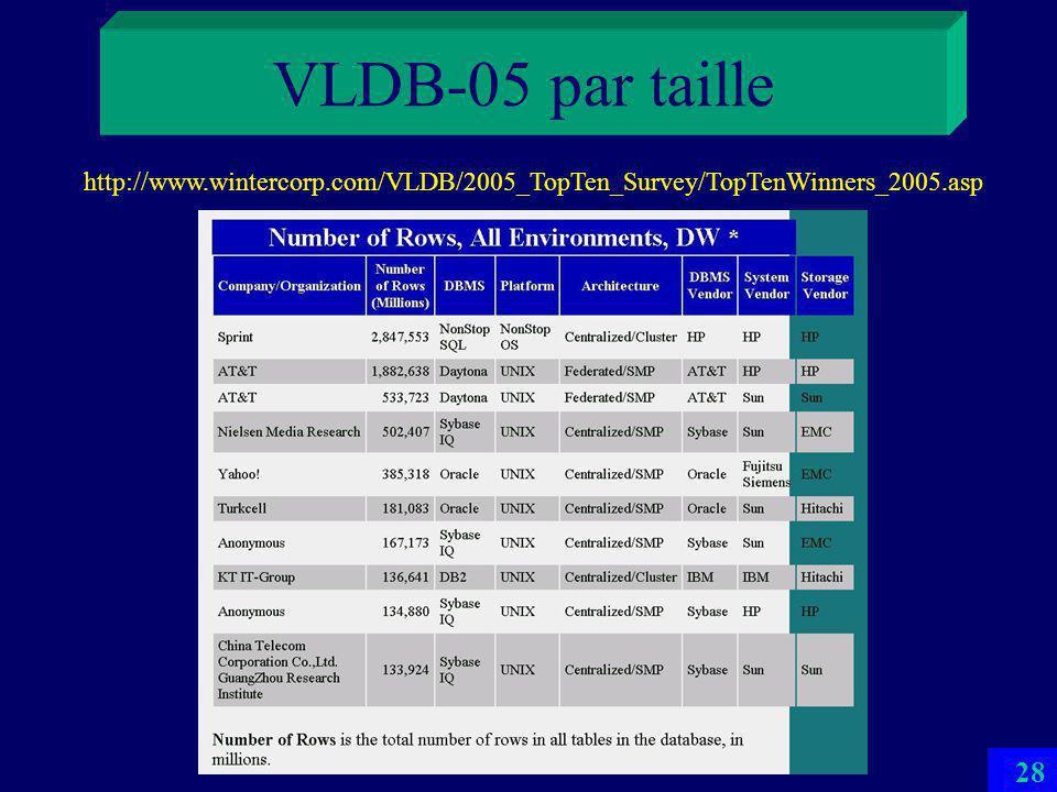 27 VLDB-05 par taille http://www.wintercorp.com/VLDB/2005_TopTen_Survey/TopTenWinners_2005.asp