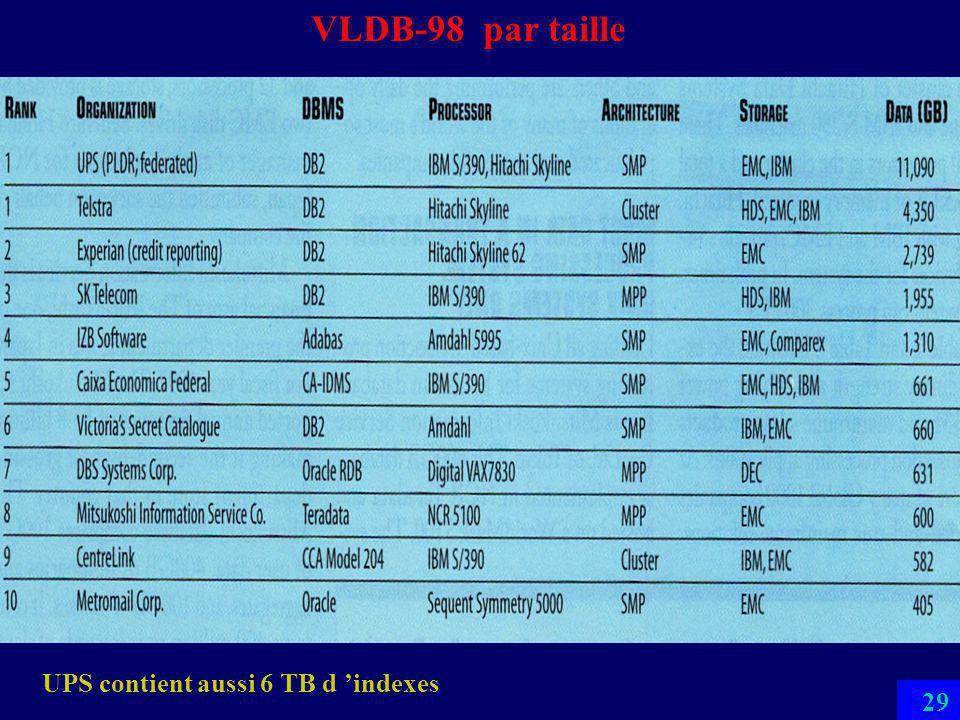 28 VLDB-05 par taille http://www.wintercorp.com/VLDB/2005_TopTen_Survey/TopTenWinners_2005.asp