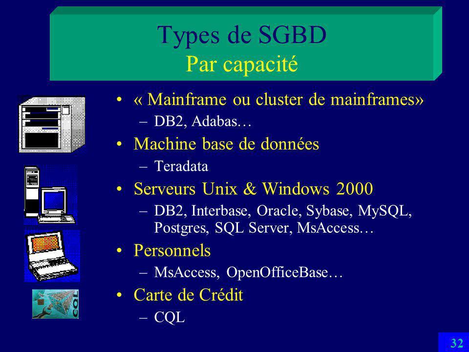 31 Composantes dune BD Logiciel SGBD –Gère le niveau logique et physique de la base Selon larchitecture ANSI-SPARC Les outils frontaux (4-GL) –Générateurs : de formes, de rapports, des applications –Intégrés au SGBD ou externes Powerbuilder, Borland… –Interfaces WEB : HTML, XML… –Interfaces OLAP & Data Mining Intelligent Data Miner (IBM) Utilitaires: chargement, statistiques, aide à la conception…