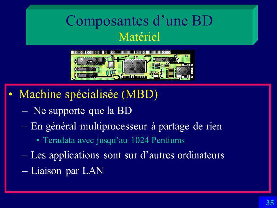 34 Composantes dune BD Matériel Ordinateur générique –avec son CPU, RAM, disque pour la BD, bandes pour la sauvegarde –RAM est considéré traditionnellement trop petite pour une BD Ce nest plus toujours vrai –Problème classique dorganisation dE/S pour une BD