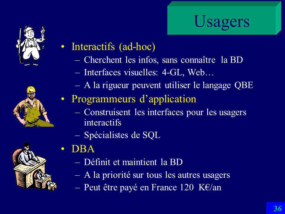 35 Composantes dune BD Matériel Machine spécialisée (MBD) – Ne supporte que la BD –En général multiprocesseur à partage de rien Teradata avec jusquau 1024 Pentiums –Les applications sont sur dautres ordinateurs –Liaison par LAN