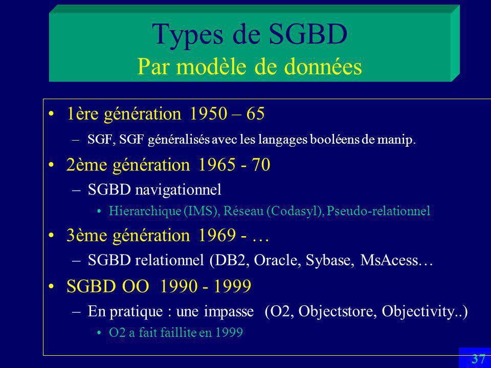 36 Usagers Interactifs (ad-hoc) –Cherchent les infos, sans connaître la BD –Interfaces visuelles: 4-GL, Web… –A la rigueur peuvent utiliser le langage QBE Programmeurs dapplication –Construisent les interfaces pour les usagers interactifs –Spécialistes de SQL DBA –Définit et maintient la BD –A la priorité sur tous les autres usagers –Peut être payé en France 120 K/an