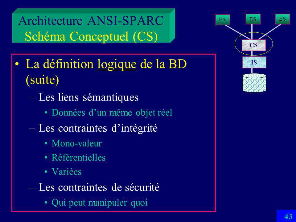 42 Architecture ANSI-SPARC Schéma Conceptuel (CS) Dune manière appliquée : la définition logique de la BD –Une et une seule –Les données logiques, leurs structures et types Relations, attributs, domains Entités… Objets, Types, Classes –Leur manipulations procédures, fonctions, méthodes… ES CS IS