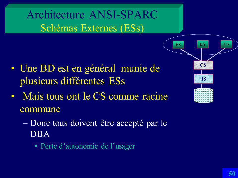 49 Architecture ANSI-SPARC Schémas Externes (ESs) Un ES = un sous-schéma dune BD Dérivé du CS –La dérivation est définie dans le ES Définit une vue de la BD –Une sous-base virtuelle En général partielle –Pour des usagers ad-hoc Vues 4-GL, orientés Web notamment (HTML, XML…) –Pour des programmeurs dapplication Vues SQL, pour SQL imbriqué ou Vbasic, ou procédures stockées… ES CS IS