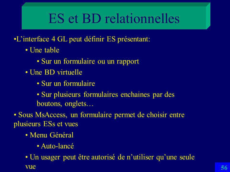 55 ES et BD relationnelles ES est en général une table, pas une BD virtuelle Une entorse à ANSI-SPARC En SQL Définie en SQL par les commandes Select dune requête nommée et stockée Create View Inopérante sous MsAccess 2007 En QBE En mode création de MsAccess
