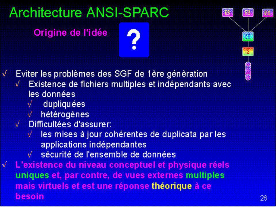58 Architecture ANSI-SPARC Schéma Interne (IS) Définit la représentation interne de la BD –Niveau interne ou physique Les disques, fichiers hachés, arbres-B… contenant la BD La représentation physique de valeurs de données –Réel, entier, texte, OLE… –Encodage… Définit lapplication du CS sur le IS –Selon le principe de lindépendance de niveaux logique et physique ES CS IS Assez d ANSI-SPARC