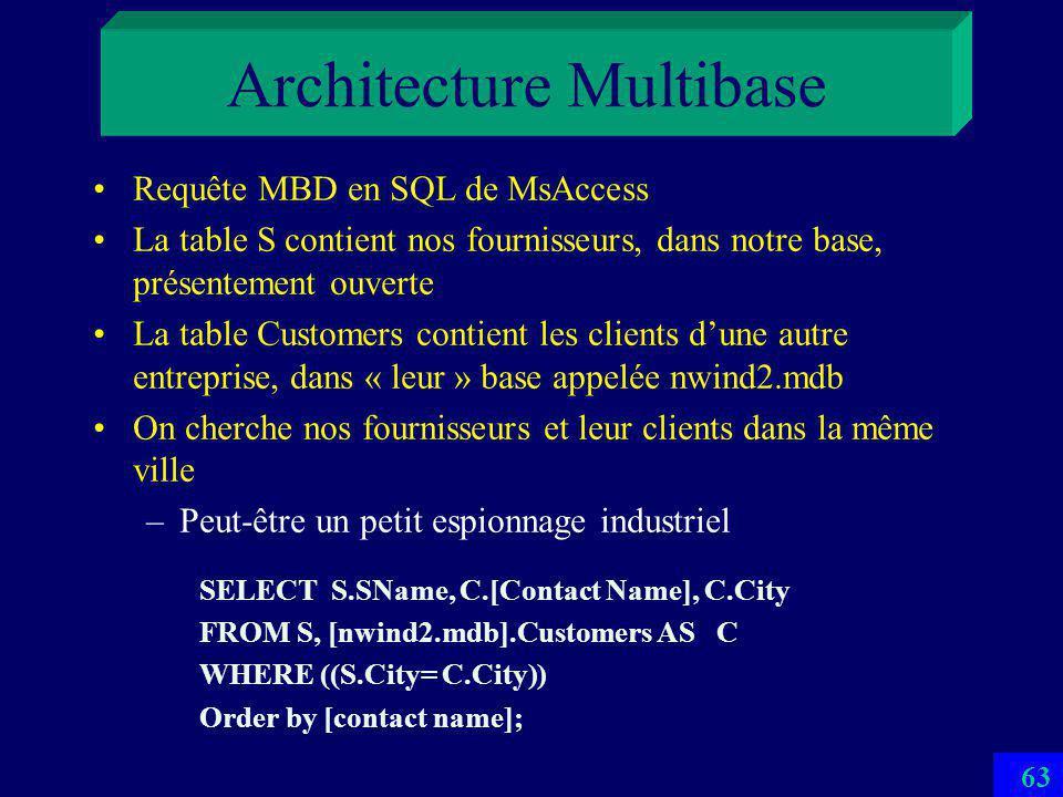 Architecture Multibase Nécessaire par la nécessité fréquente dutilisation de bases multiples et interopérables Schéma Externe Multibase (MES) –Présente plusieurs BDs comme une seule Langage de Manipulation Multibase (MDL) –Permet de référencer explicitement les données dans BDs différentes 62