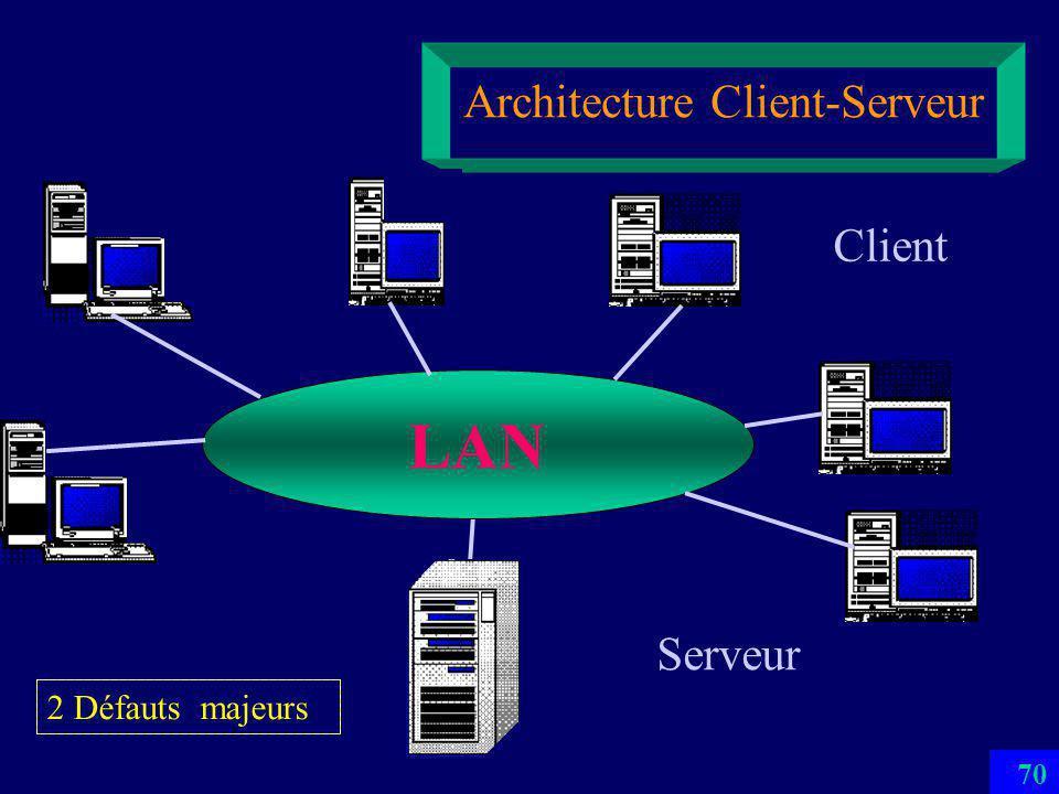 69 Architecture Client-Serveur LAN Serveur Client 2 Défauts majeurs