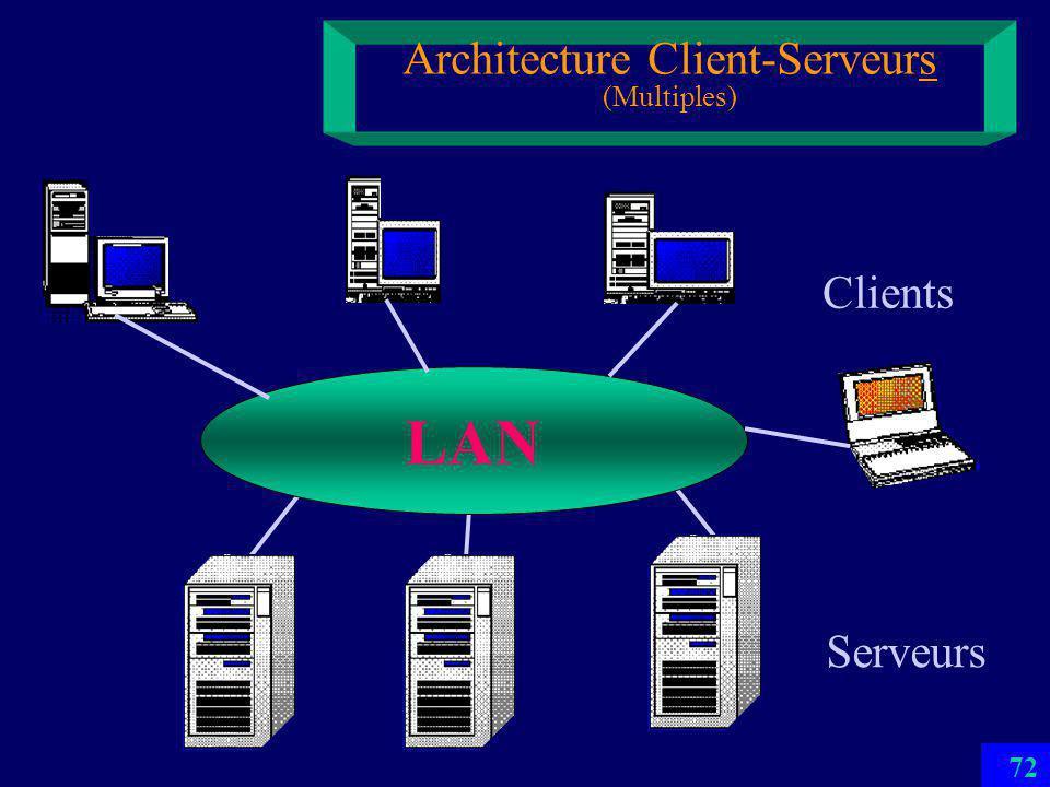 71 Architecture Client-Serveur LAN Serveur Client 2 Défauts majeurs