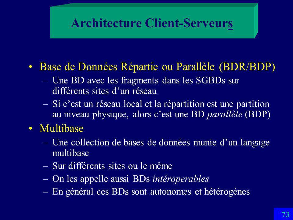 72 Architecture Client-Serveurs (Multiples) LAN Serveurs Clients