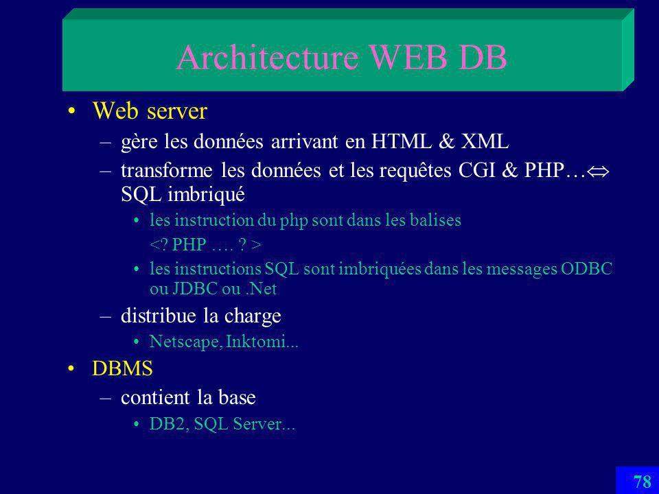 77 Architecture WEB DB Client –Envoie et réceptionne les pages HTML et XML Notamment avec la balise FORM avec lattribut ACTION Qui indique le nom du fichier HTML à lancer sur le serveur –FORM ACTION = http://www....host/Achat Cache server –cache les pages souvent usitées Inktomi