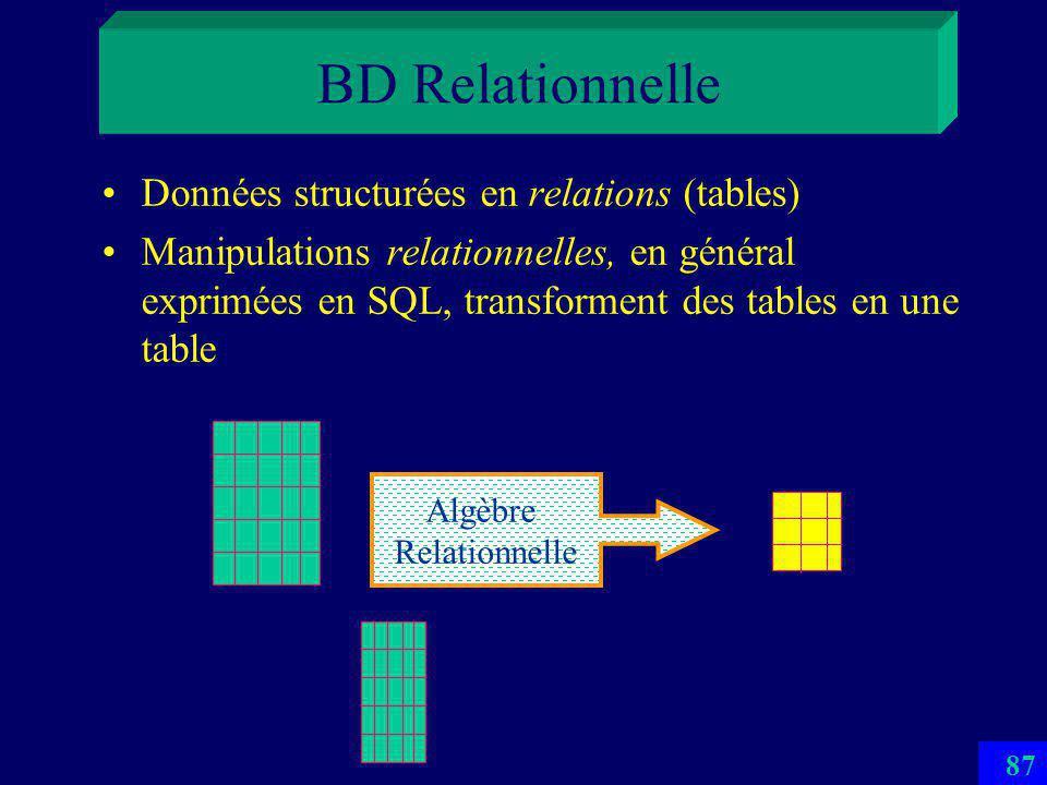 86 SD-SQL Server 1 er SGBD Scalable Distribué SD-SQL Server DémoSD-SQL Server Démo par Soror
