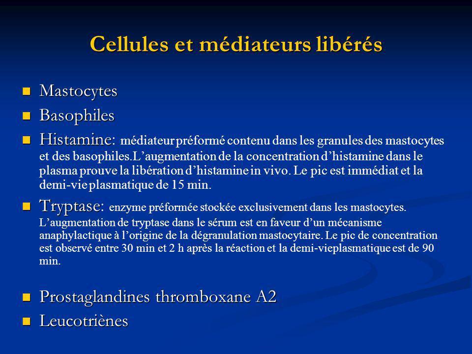 Cellules et médiateurs libérés Mastocytes Mastocytes Basophiles Basophiles Histamine Histamine : médiateur préformé contenu dans les granules des mastocytes et des basophiles.Laugmentation de la concentration dhistamine dans le plasma prouve la libération dhistamine in vivo.