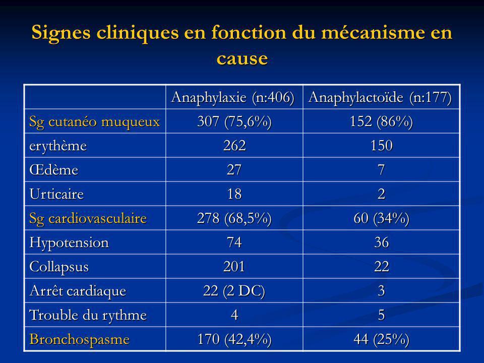 Signes cliniques en fonction du mécanisme en cause Anaphylaxie (n:406) Anaphylactoïde (n:177) Sg cutanéo muqueux 307 (75,6%) 152 (86%) erythème262150