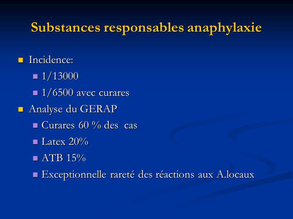 Substances responsables anaphylaxie Incidence: Incidence: 1/13000 1/13000 1/6500 avec curares 1/6500 avec curares Analyse du GERAP Analyse du GERAP Curares 60 % des cas Curares 60 % des cas Latex 20% Latex 20% ATB 15% ATB 15% Exceptionnelle rareté des réactions aux A.locaux Exceptionnelle rareté des réactions aux A.locaux