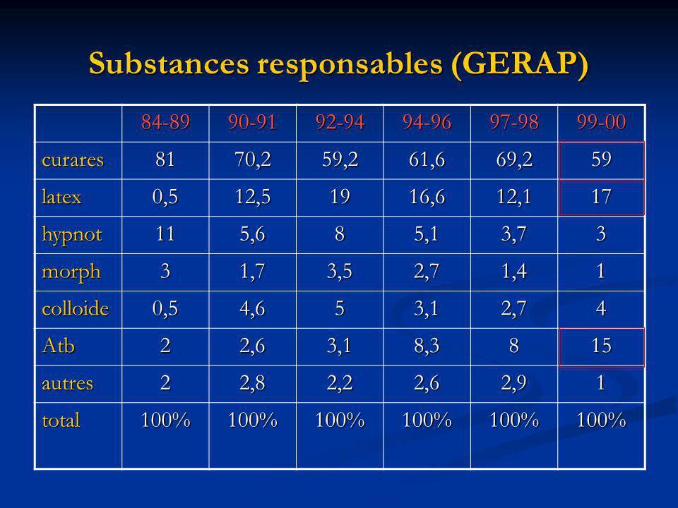 Substances responsables (GERAP) 84-8990-9192-9494-9697-9899-00 curares8170,259,261,669,259 latex0,512,51916,612,117 hypnot115,685,13,73 morph31,73,52,