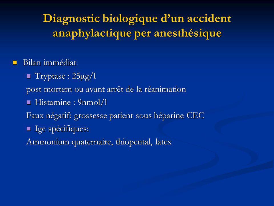 Diagnostic biologique dun accident anaphylactique per anesthésique Bilan immédiat Bilan immédiat Tryptase : 25µg/l Tryptase : 25µg/l post mortem ou av
