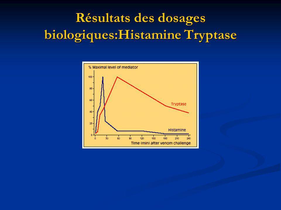 Résultats des dosages biologiques:Histamine Tryptase