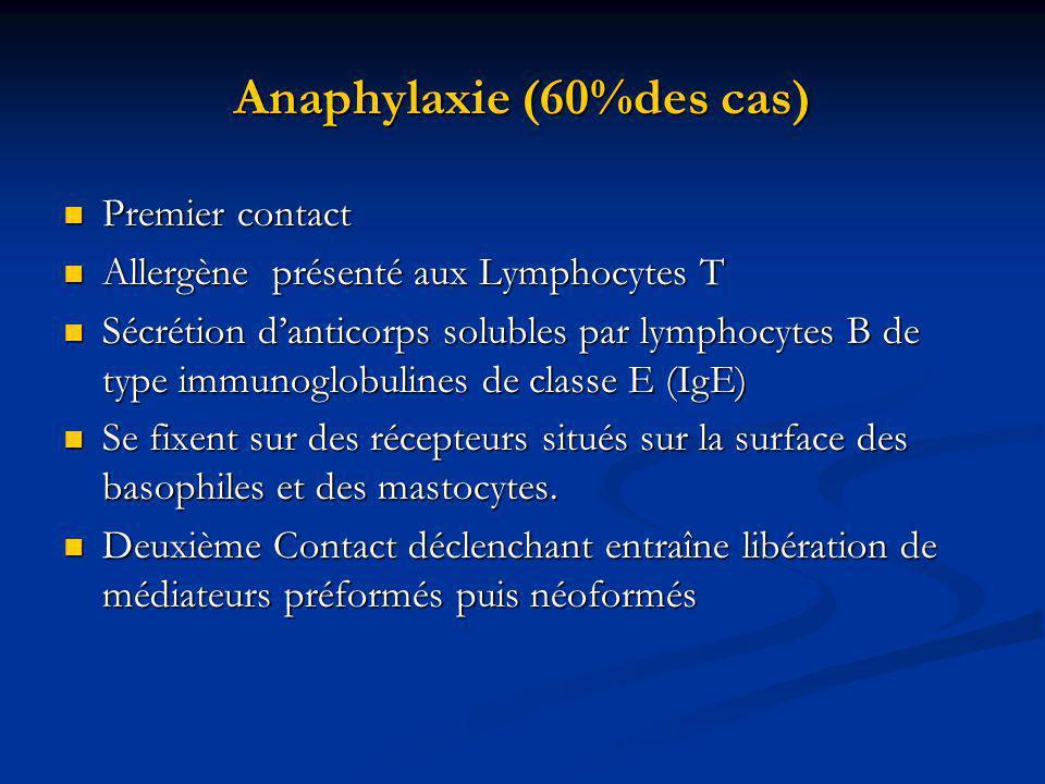 Anaphylaxie (60%des cas) Premier contact Premier contact Allergène présenté aux Lymphocytes T Allergène présenté aux Lymphocytes T Sécrétion danticorps solubles par lymphocytes B de type immunoglobulines de classe E (IgE) Sécrétion danticorps solubles par lymphocytes B de type immunoglobulines de classe E (IgE) Se fixent sur des récepteurs situés sur la surface des basophiles et des mastocytes.