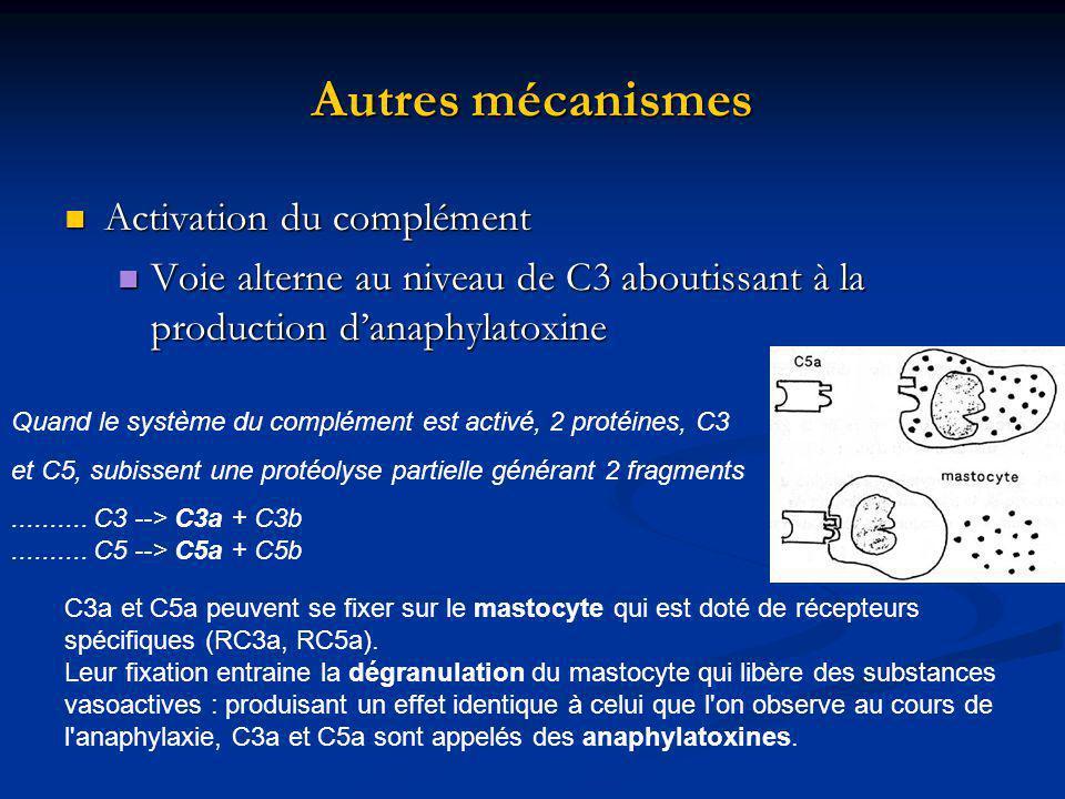Autres mécanismes Activation du complément Activation du complément Voie alterne au niveau de C3 aboutissant à la production danaphylatoxine Voie alterne au niveau de C3 aboutissant à la production danaphylatoxine Quand le système du complément est activé, 2 protéines, C3 et C5, subissent une protéolyse partielle générant 2 fragments..........