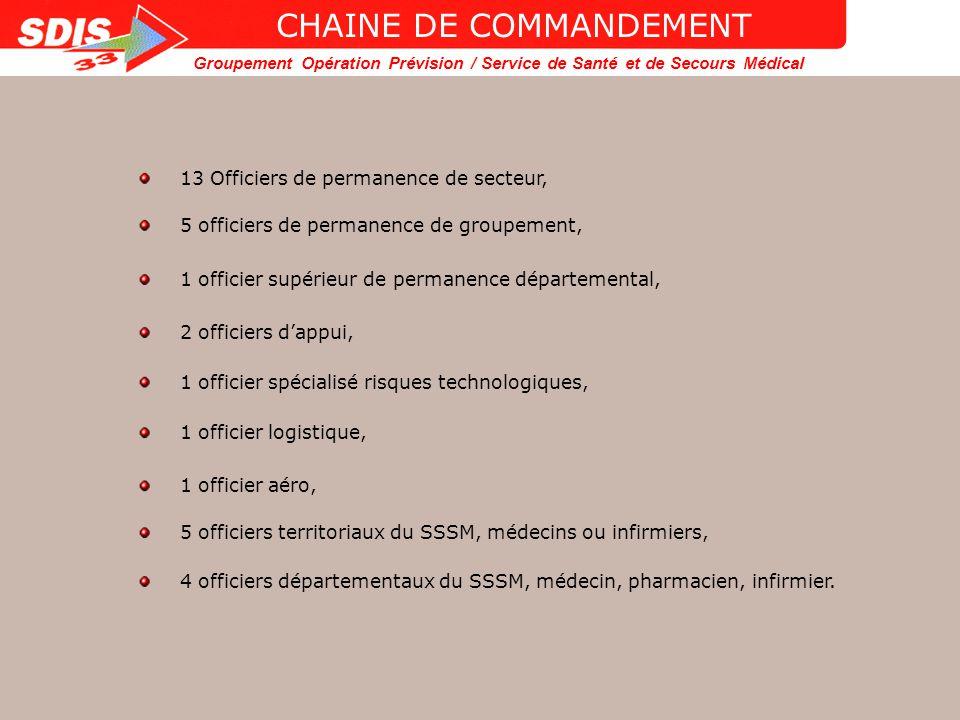 Groupement Opération Prévision / Service de Santé et de Secours Médical POSTES DE COMMANDEMENT DE SECTEUR