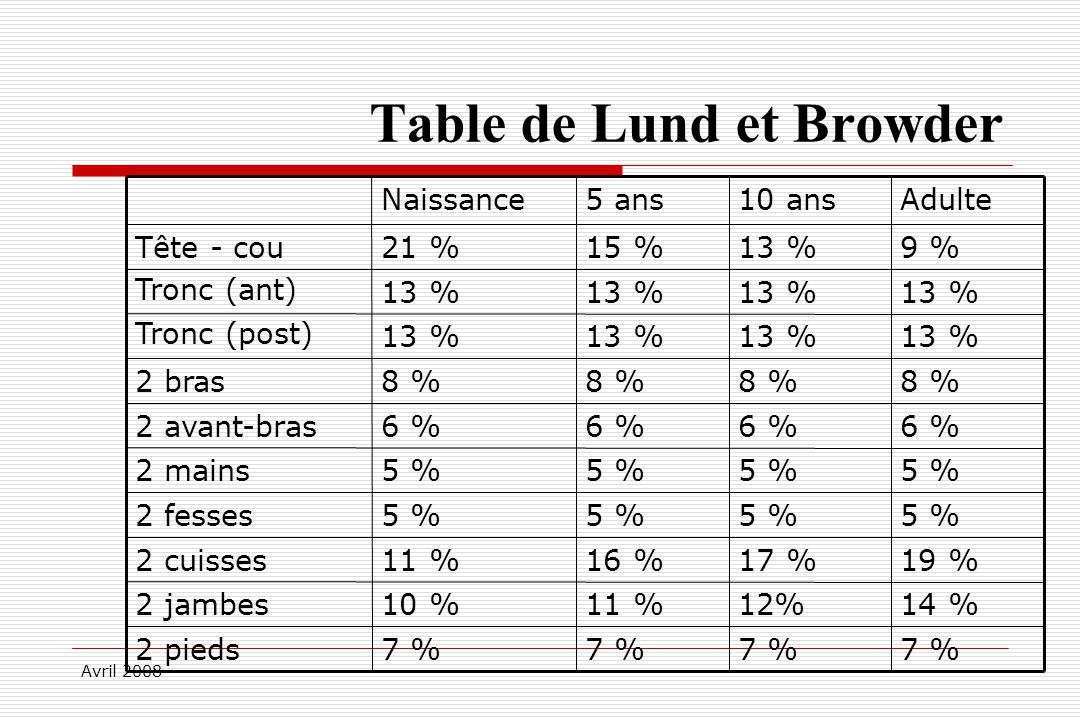 Avril 2008 Table de Lund et Browder 7 % 2 pieds 14 %12%11 %10 %2 jambes 19 %17 %16 %11 %2 cuisses 5 % 2 fesses 5 % 2 mains 6 % 2 avant-bras 8 % 2 bras