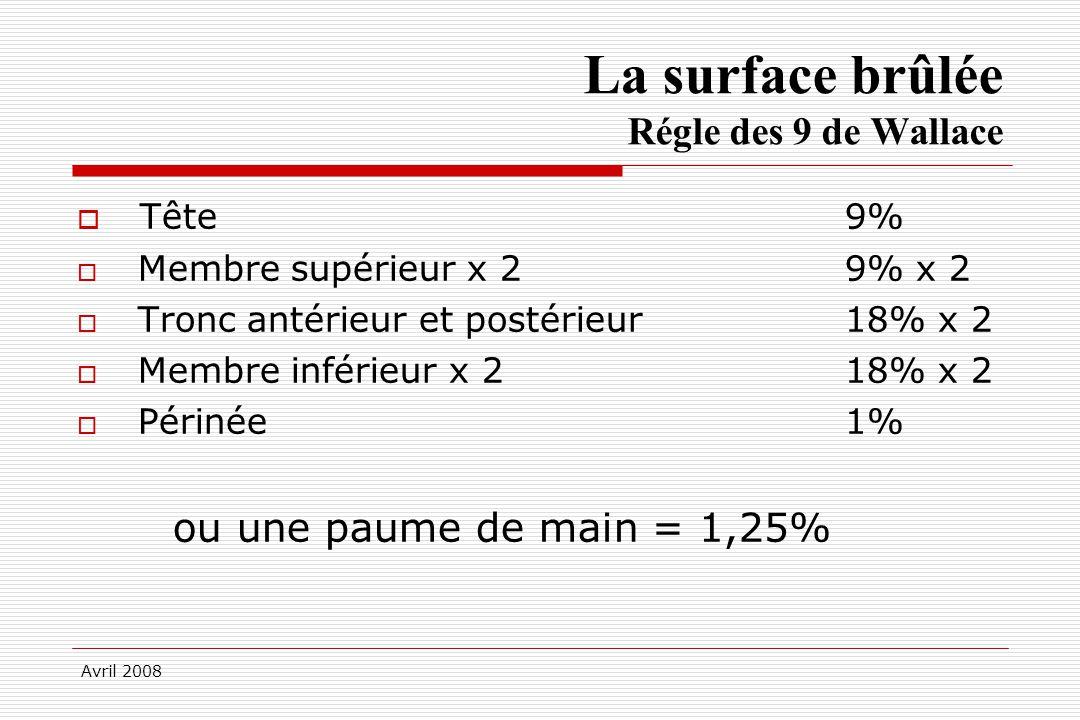 Avril 2008 La surface brûlée Régle des 9 de Wallace Tête9% Membre supérieur x 29% x 2 Tronc antérieur et postérieur18% x 2 Membre inférieur x 218% x 2