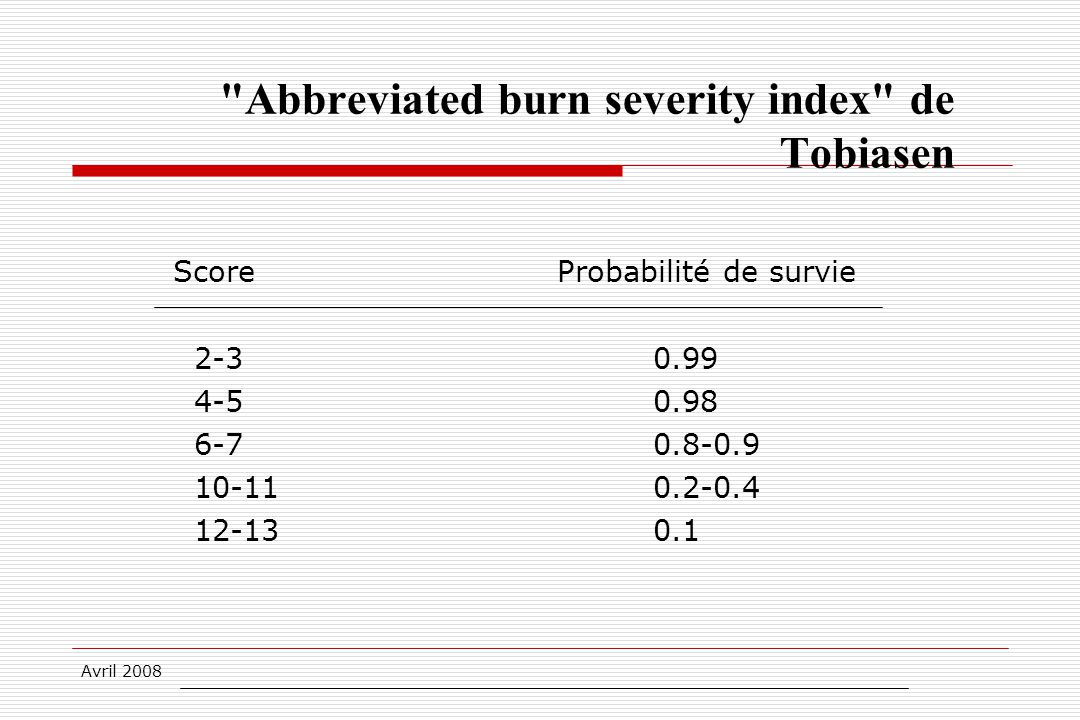 Avril 2008 Abbreviated burn severity index de Tobiasen ScoreProbabilité de survie 2-30.99 4-50.98 6-70.8-0.9 10-110.2-0.4 12-130.1