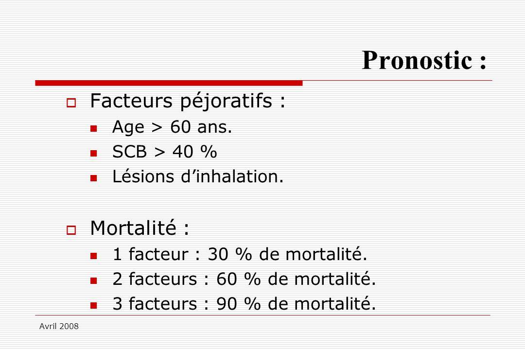 Avril 2008 Pronostic : Facteurs péjoratifs : Age > 60 ans. SCB > 40 % Lésions dinhalation. Mortalité : 1 facteur : 30 % de mortalité. 2 facteurs : 60