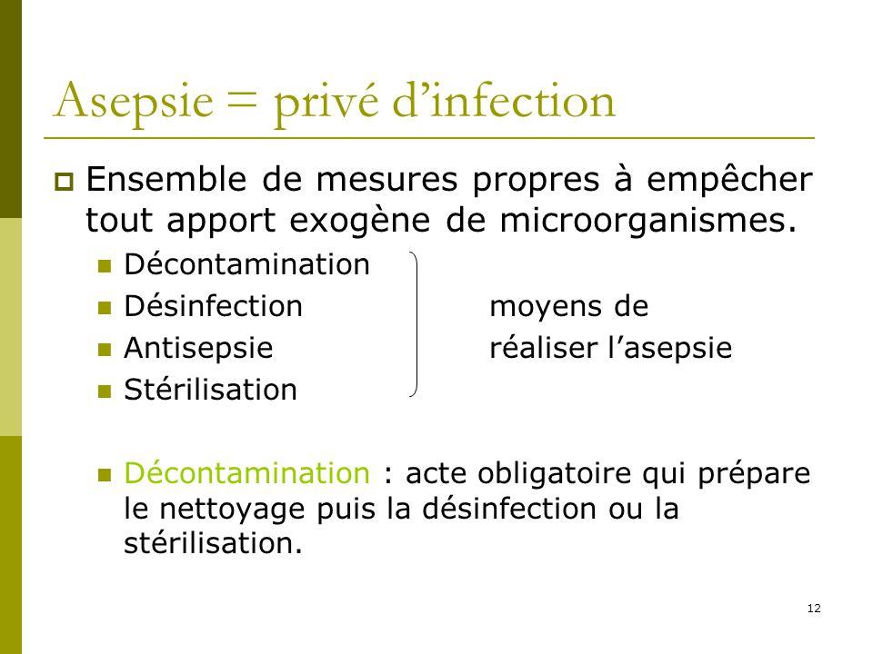 12 Asepsie = privé dinfection Ensemble de mesures propres à empêcher tout apport exogène de microorganismes. Décontamination Désinfectionmoyens de Ant