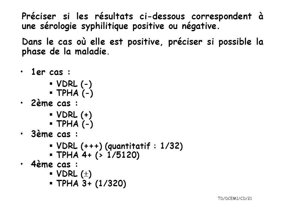 TD/DCEM1/CD/21 Préciser si les résultats ci-dessous correspondent à une sérologie syphilitique positive ou négative. Dans le cas où elle est positive,