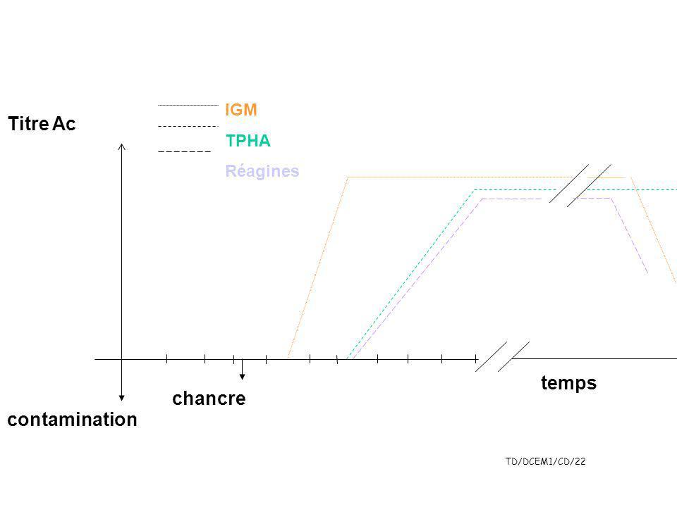 TD/DCEM1/CD/22 temps Titre Ac contamination chancre IGM TPHA Réagines