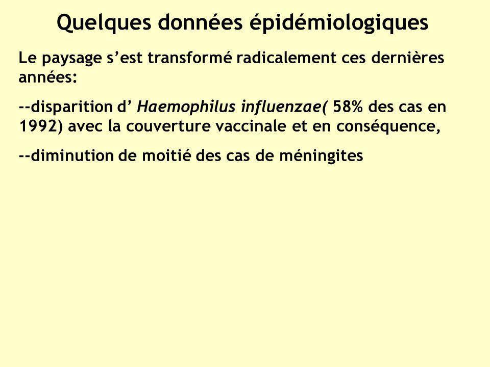 Quelques données épidémiologiques Le paysage sest transformé radicalement ces dernières années: --disparition d Haemophilus influenzae( 58% des cas en