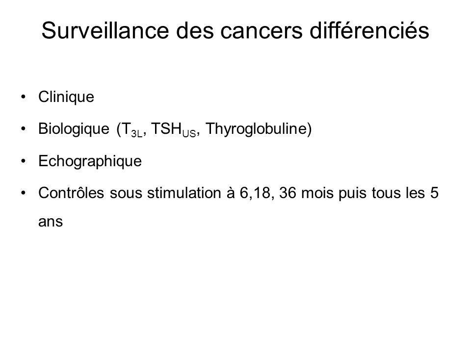 Surveillance des cancers différenciés Clinique Biologique (T 3L, TSH US, Thyroglobuline) Echographique Contrôles sous stimulation à 6,18, 36 mois puis tous les 5 ans