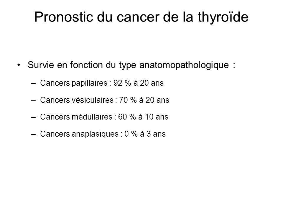 Pronostic du cancer de la thyroïde Survie en fonction du type anatomopathologique : –Cancers papillaires : 92 % à 20 ans –Cancers vésiculaires : 70 % à 20 ans –Cancers médullaires : 60 % à 10 ans –Cancers anaplasiques : 0 % à 3 ans