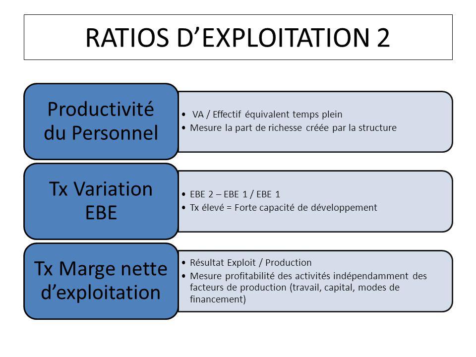 RATIOS DEXPLOITATION 2 VA / Effectif équivalent temps plein Mesure la part de richesse créée par la structure Productivité du Personnel EBE 2 – EBE 1