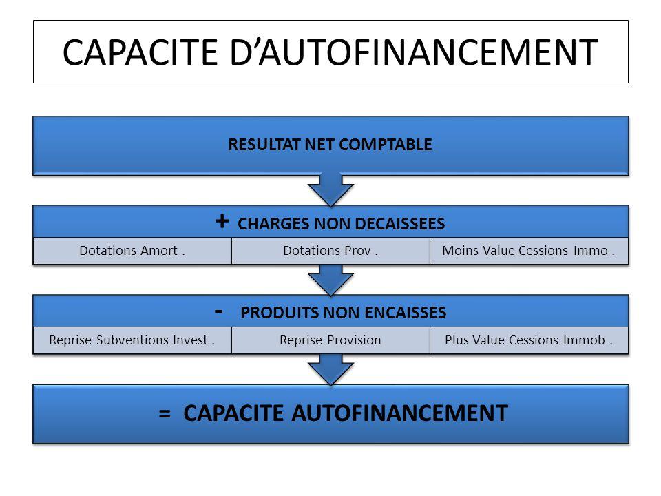 CAPACITE DAUTOFINANCEMENT = CAPACITE AUTOFINANCEMENT - PRODUITS NON ENCAISSES Reprise Subventions Invest.Reprise ProvisionPlus Value Cessions Immob. +