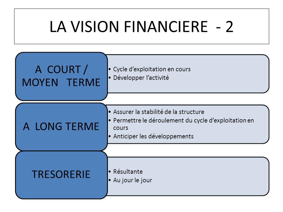 LA VISION FINANCIERE - 2 Cycle dexploitation en cours Développer lactivité A COURT / MOYEN TERME Assurer la stabilité de la structure Permettre le dér