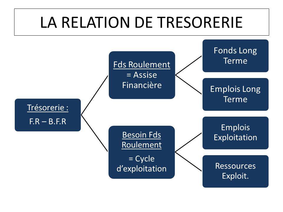 LA RELATION DE TRESORERIE Trésorerie : F.R – B.F.R Fds Roulement = Assise Financière Fonds Long Terme Emplois Long Terme Besoin Fds Roulement = Cycle