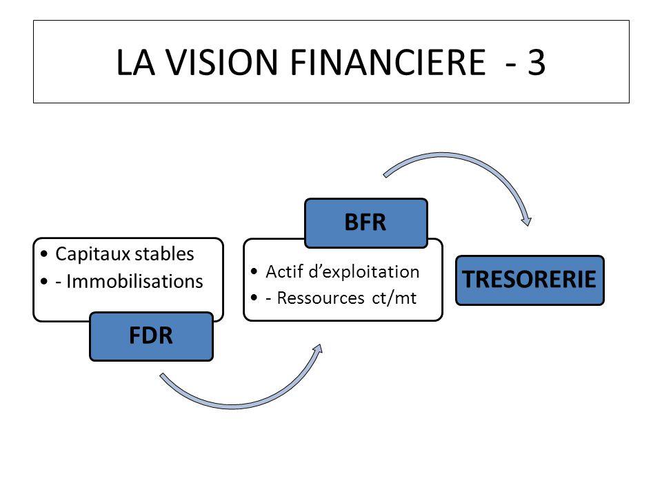LA VISION FINANCIERE - 3 Capitaux stables - Immobilisations FDR Actif dexploitation - Ressources ct/mt BFRTRESORERIE