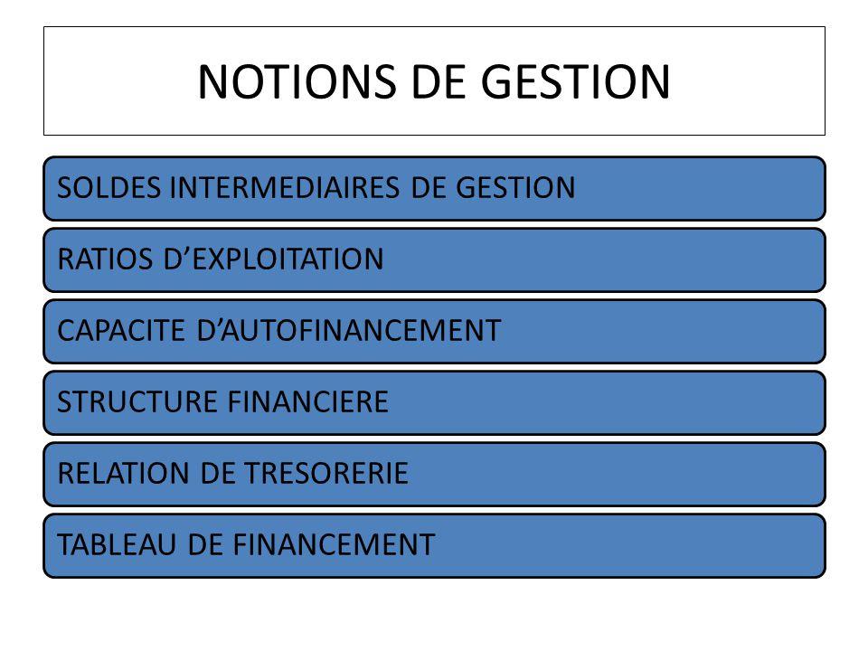 NOTIONS DE GESTION SOLDES INTERMEDIAIRES DE GESTIONRATIOS DEXPLOITATIONCAPACITE DAUTOFINANCEMENTSTRUCTURE FINANCIERERELATION DE TRESORERIETABLEAU DE F