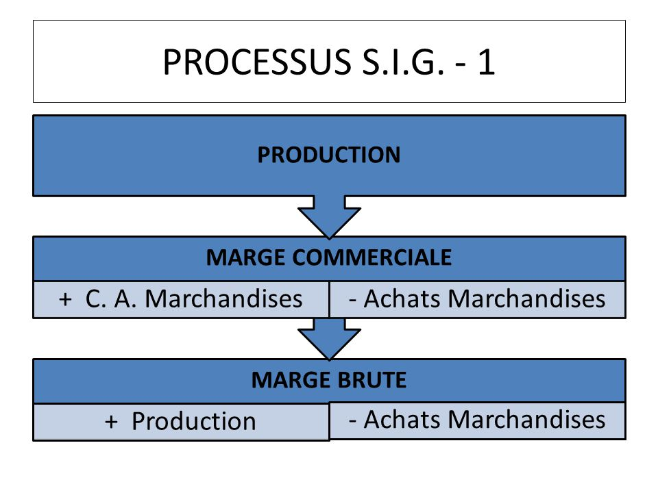 PROCESSUS S.I.G. - 1 MARGE BRUTE + Production - Achats Marchandises MARGE COMMERCIALE + C. A. Marchandises- Achats Marchandises PRODUCTION